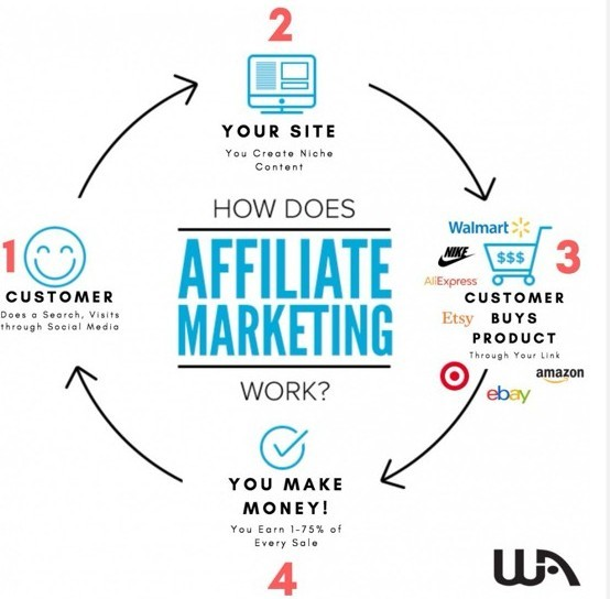 Wealthy Affiliate Review 2019